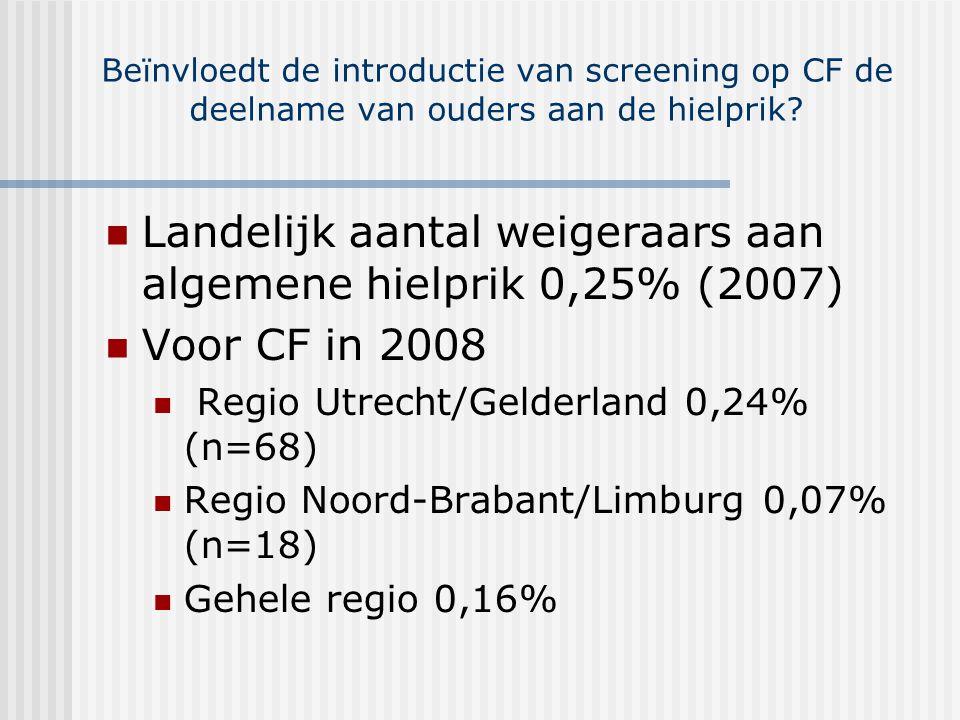 Landelijk aantal weigeraars aan algemene hielprik 0,25% (2007)