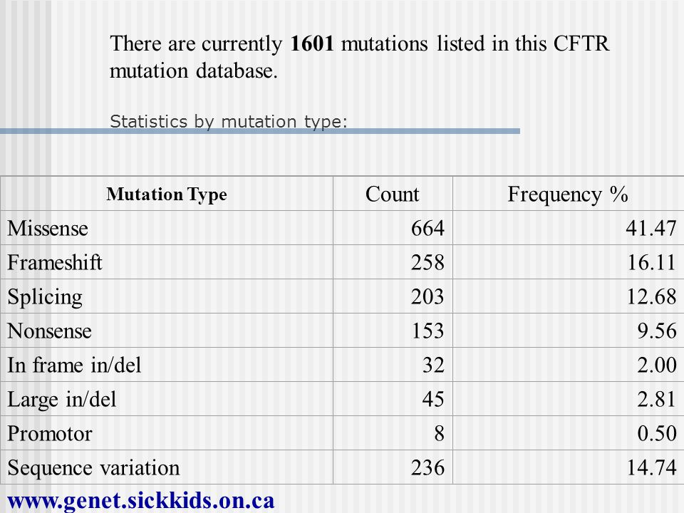 There are currently 1601 mutations listed in this CFTR mutation database.