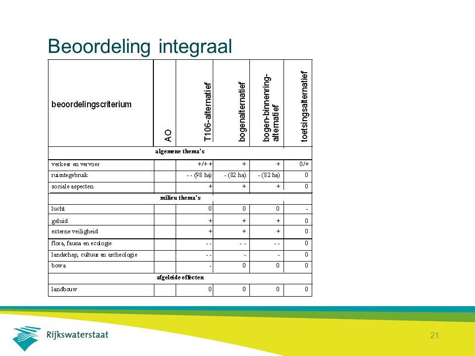 Beoordeling integraal