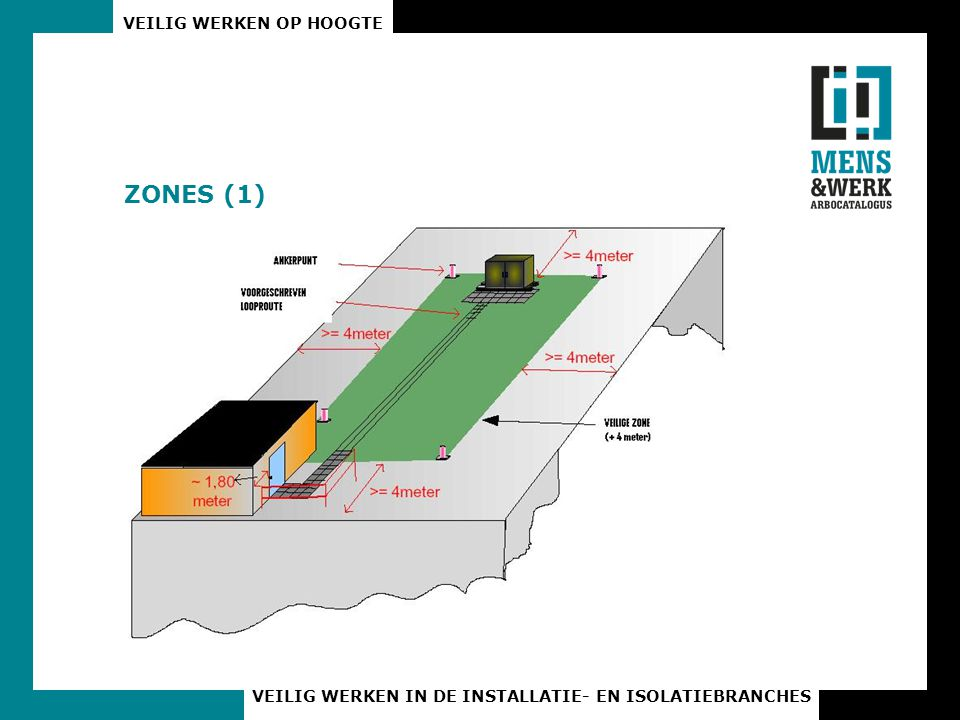 ZONES (1)
