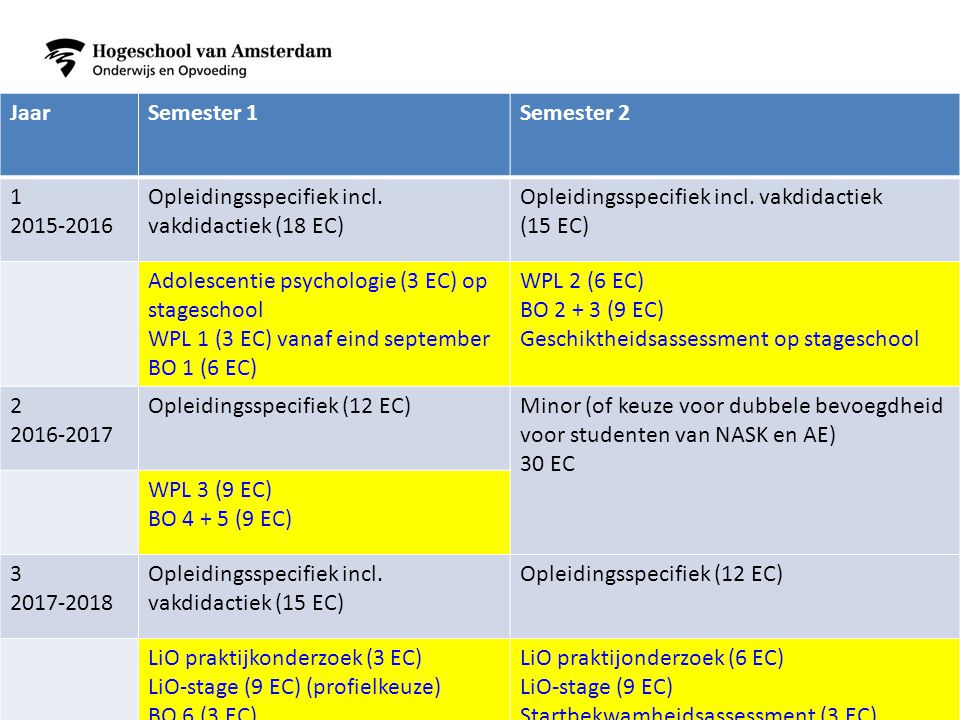 Jaar Semester 1. Semester 2. 1. 2015-2016. Opleidingsspecifiek incl. vakdidactiek (18 EC) Opleidingsspecifiek incl. vakdidactiek.