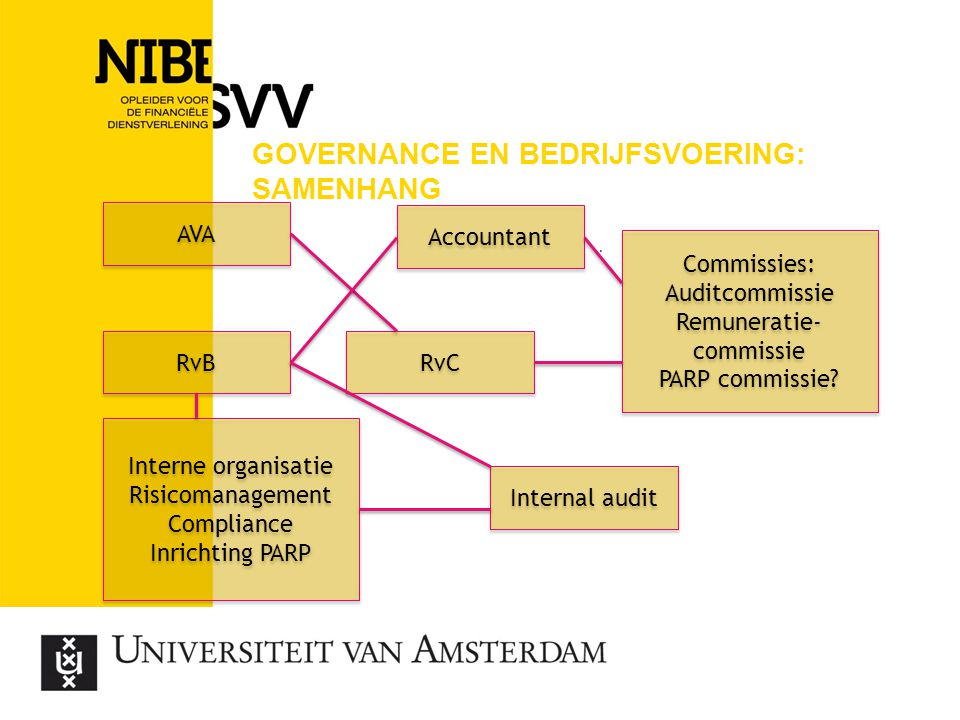 Governance en bedrijfsvoering: samenhang