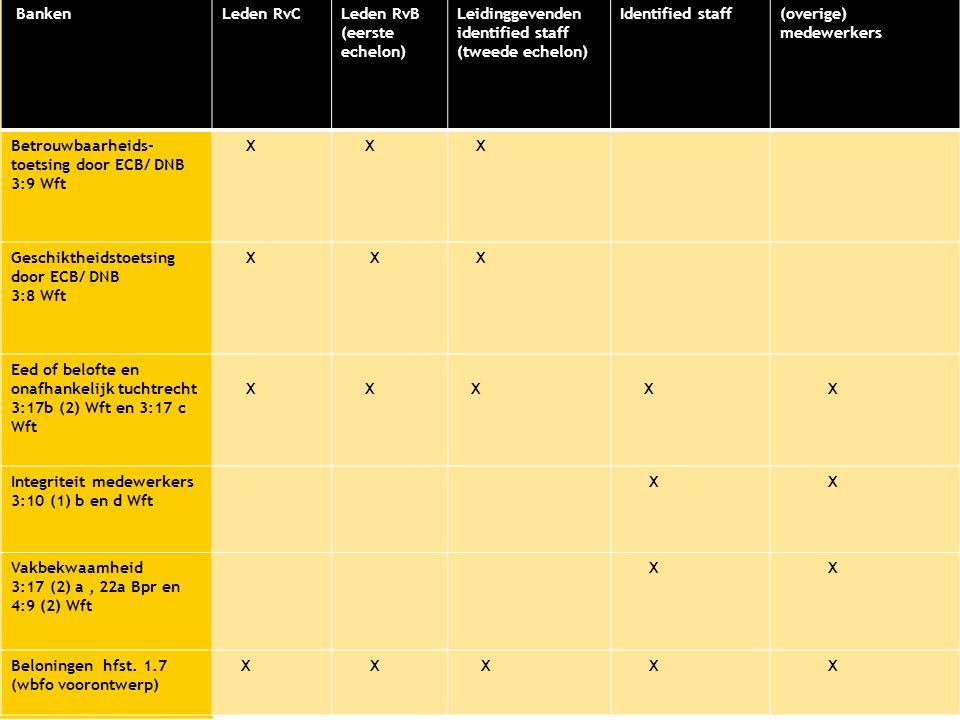 Banken Leden RvC. Leden RvB. (eerste echelon) Leidinggevenden identified staff. (tweede echelon)