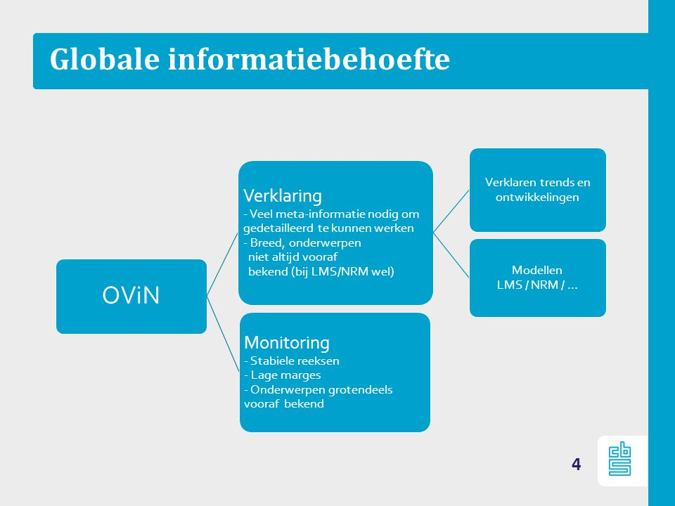 Globale informatiebehoefte