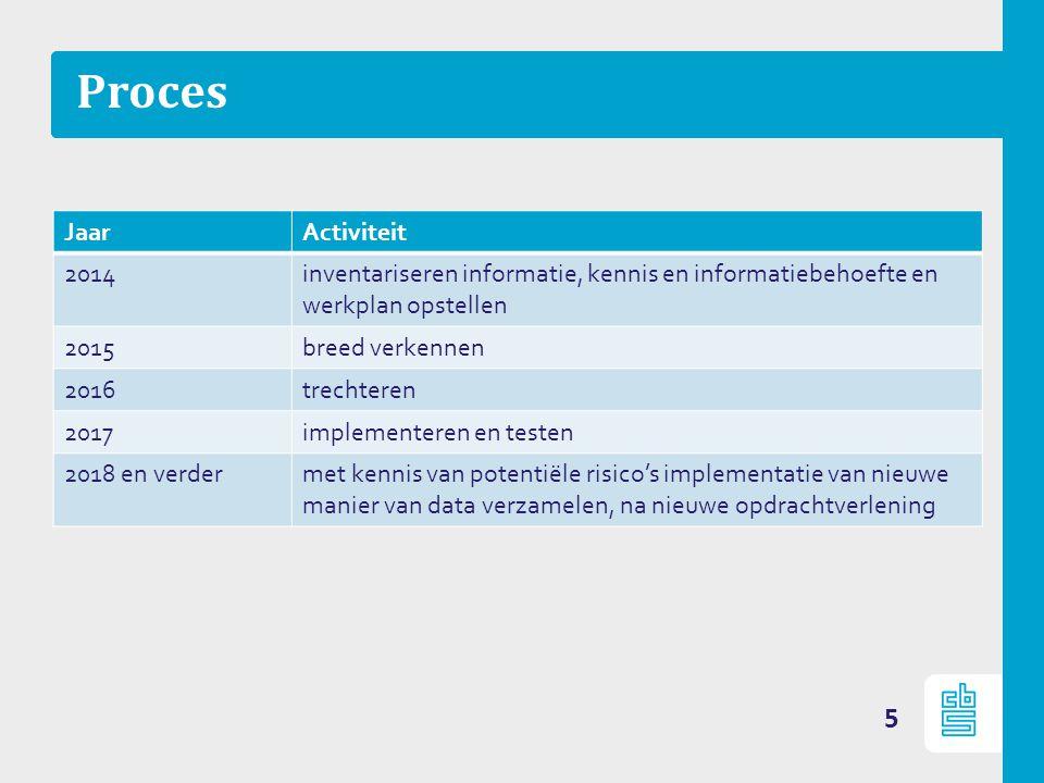 Proces Jaar Activiteit 2014