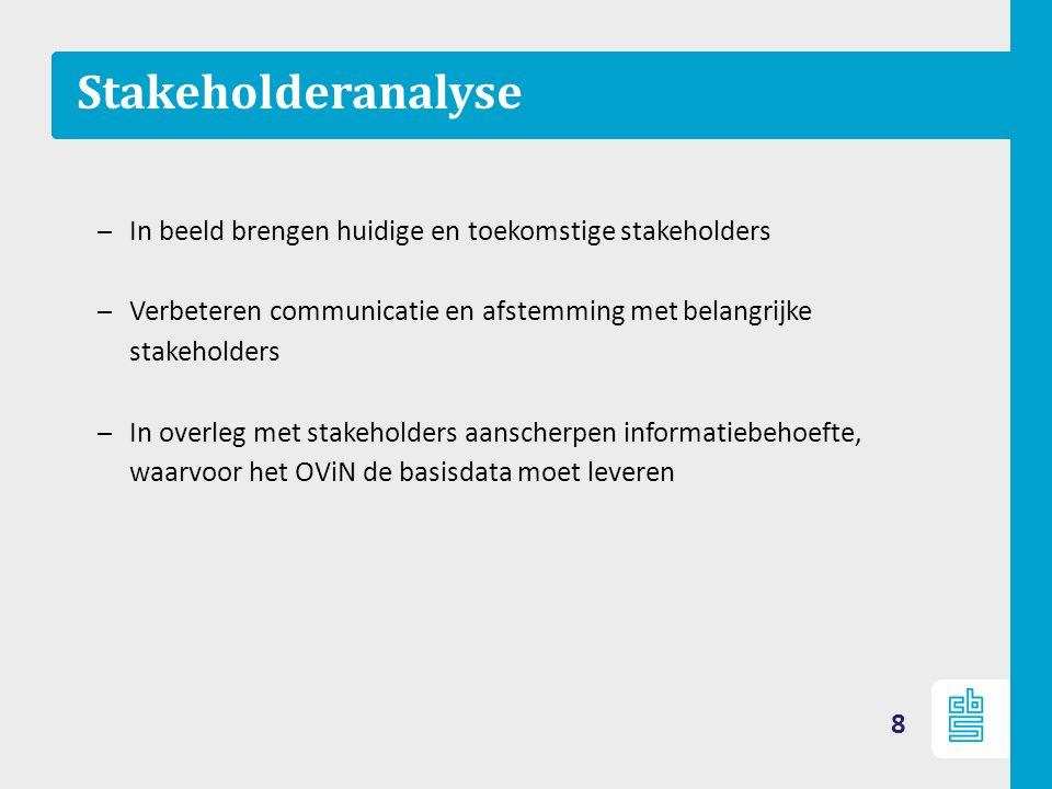 Stakeholderanalyse In beeld brengen huidige en toekomstige stakeholders. Verbeteren communicatie en afstemming met belangrijke stakeholders.