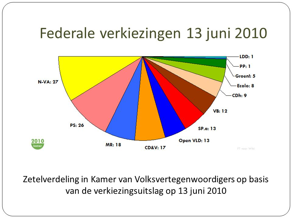 Federale verkiezingen 13 juni 2010