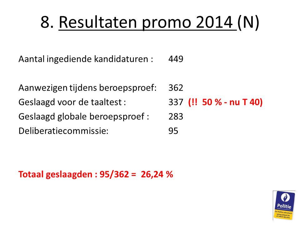 8. Resultaten promo 2014 (N) Aantal ingediende kandidaturen : 449