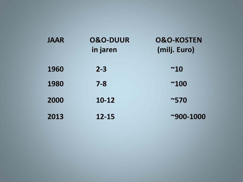 JAAR O&O-DUUR O&O-KOSTEN