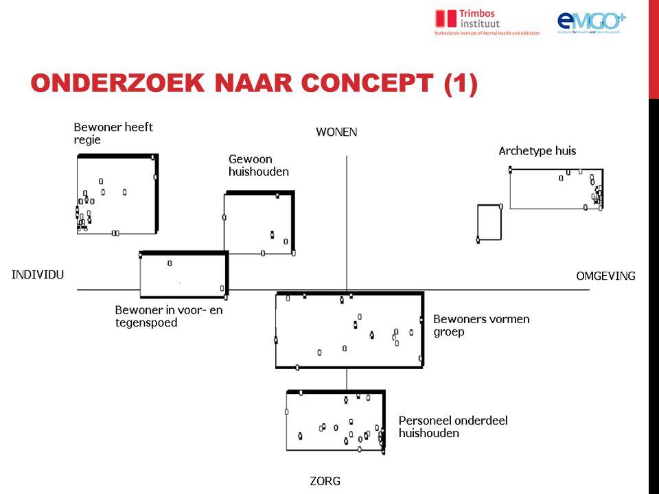 onderzoek naar Concept (1)