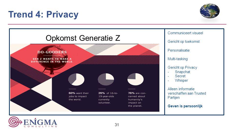 Trend 4: Privacy Opkomst Generatie Z Dwolla