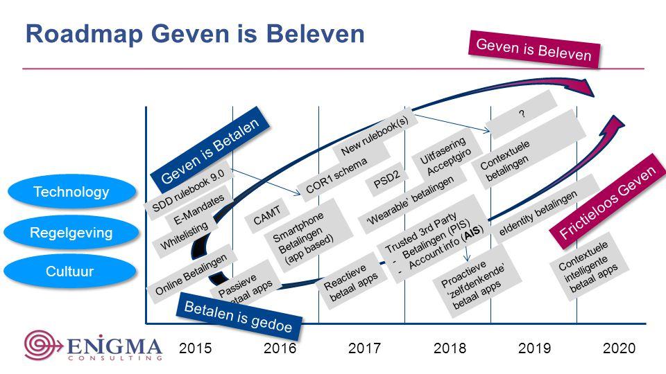 Roadmap Geven is Beleven
