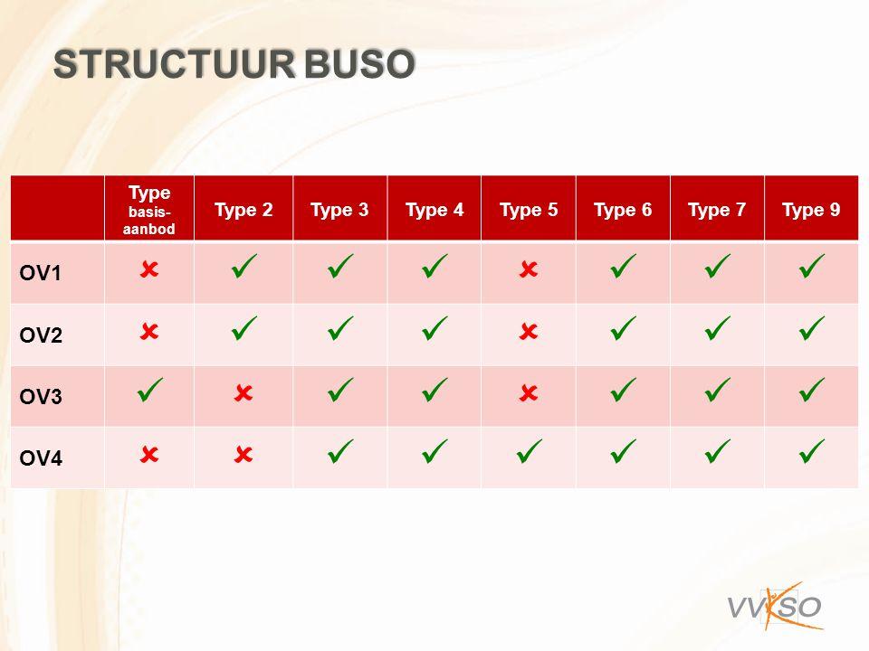 Structuur BuSO   OV1 OV2 OV3 OV4 Type basis-aanbod Type 2 Type 3