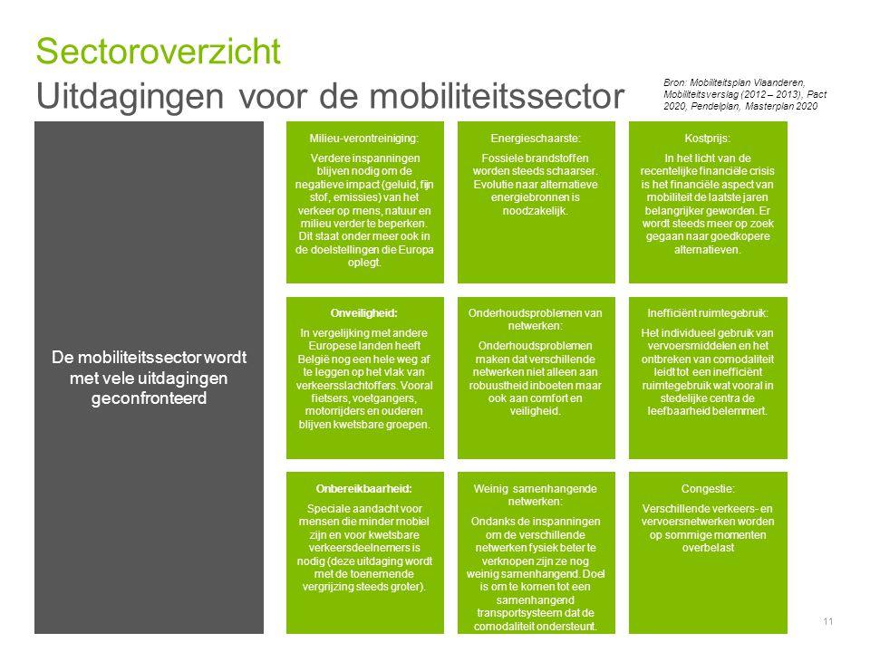Uitdagingen voor de mobiliteitssector