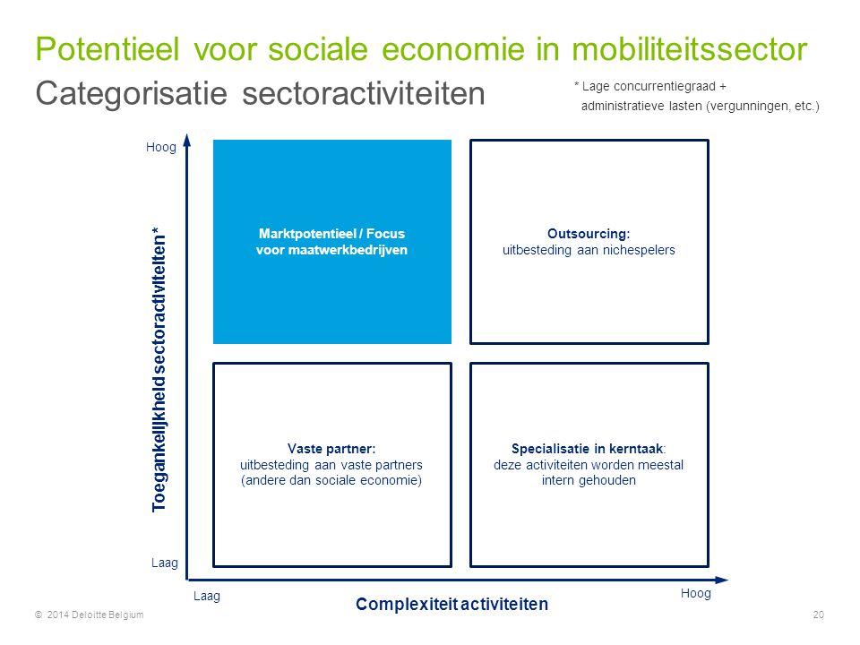 Potentieel voor sociale economie in mobiliteitssector