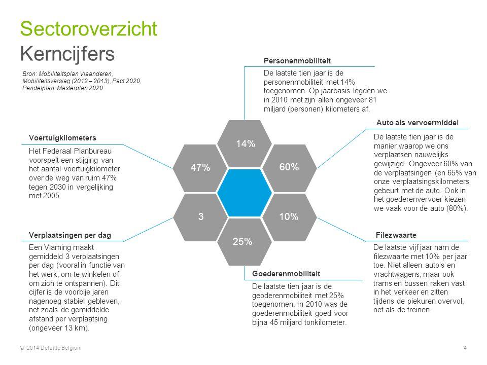 Sectoroverzicht Kerncijfers 14% 47% 60% 3 10% 25%