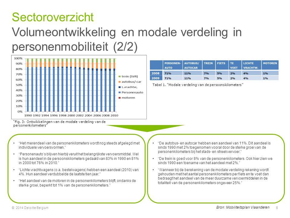 Volumeontwikkeling en modale verdeling in personenmobiliteit (2/2)