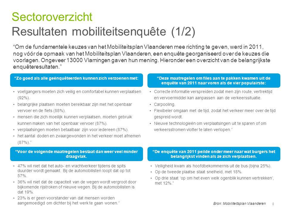 Resultaten mobiliteitsenquête (1/2)