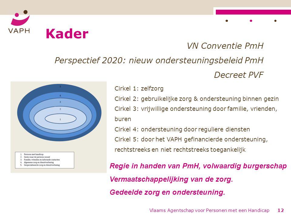 Kader VN Conventie PmH. Perspectief 2020: nieuw ondersteuningsbeleid PmH. Decreet PVF. Cirkel 1: zelfzorg.