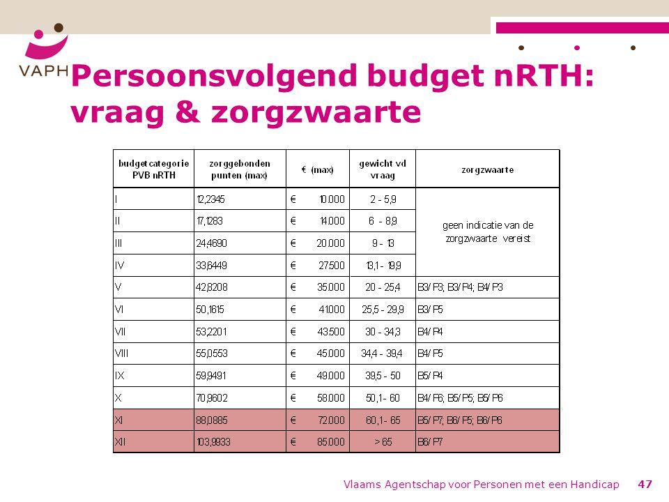 Persoonsvolgend budget nRTH: vraag & zorgzwaarte