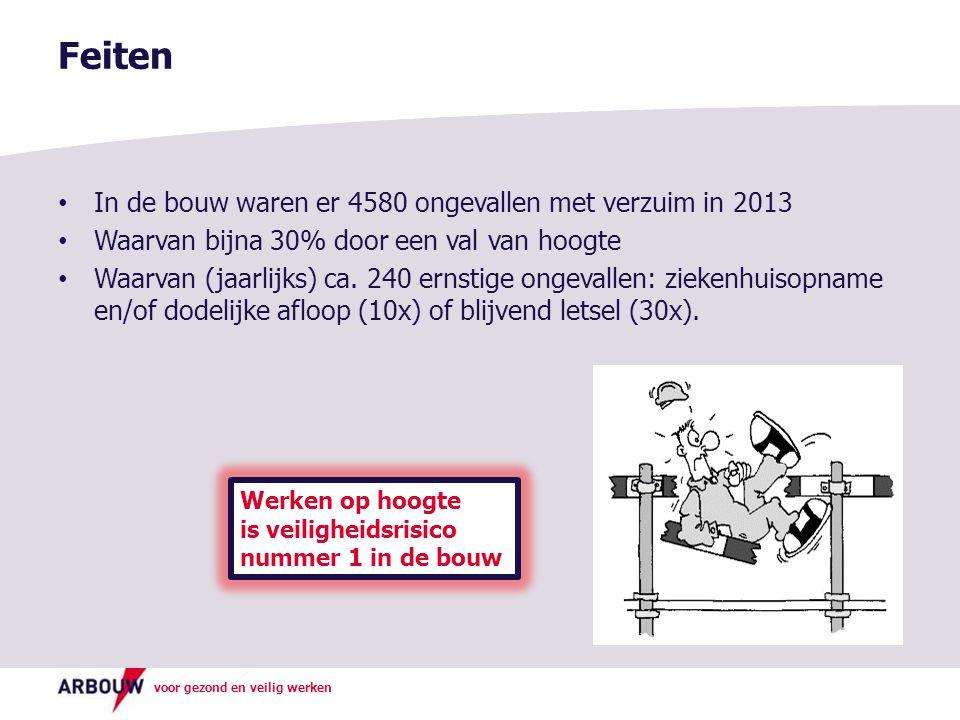 Feiten In de bouw waren er 4580 ongevallen met verzuim in 2013
