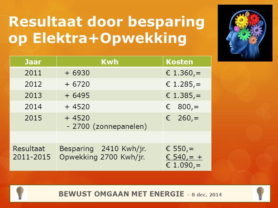 Resultaat door besparing op Elektra+Opwekking