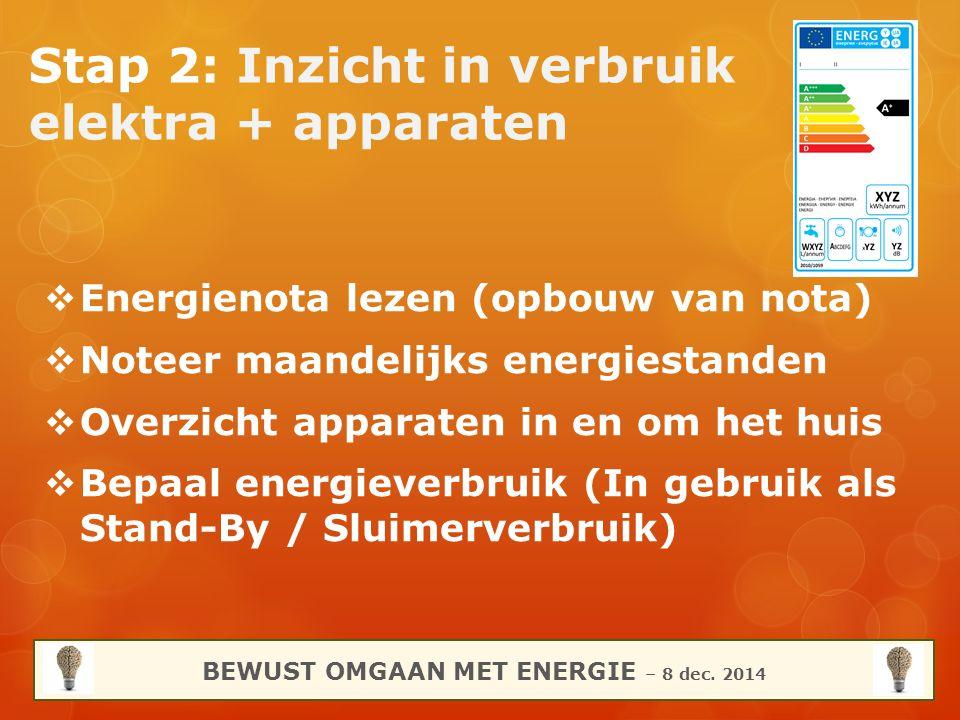 Stap 2: Inzicht in verbruik elektra + apparaten