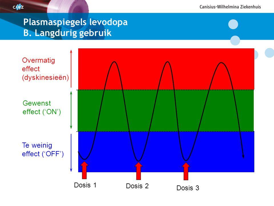 Plasmaspiegels levodopa B. Langdurig gebruik