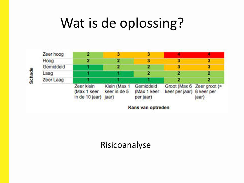 Wat is de oplossing Risicoanalyse