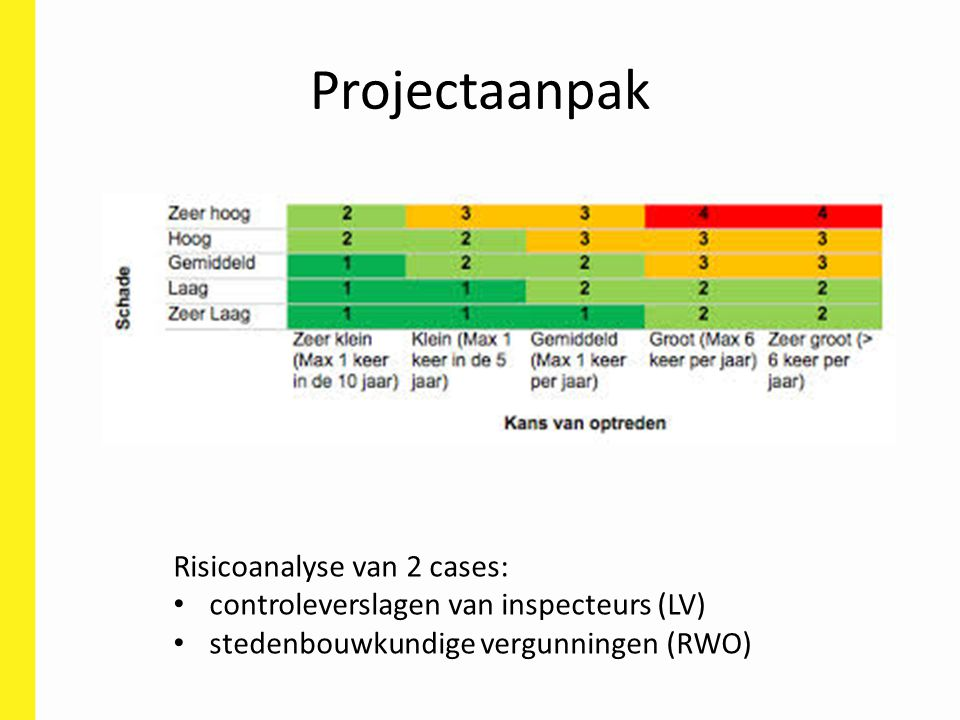 Projectaanpak Risicoanalyse van 2 cases: