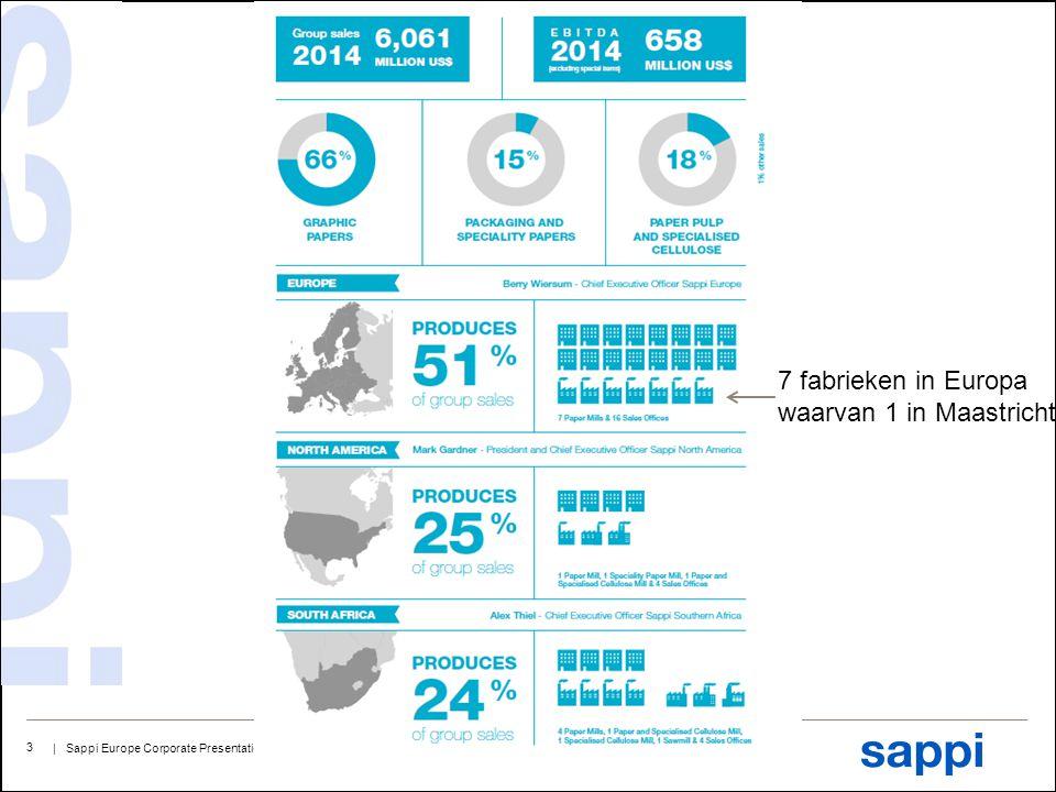 7 fabrieken in Europa waarvan 1 in Maastricht