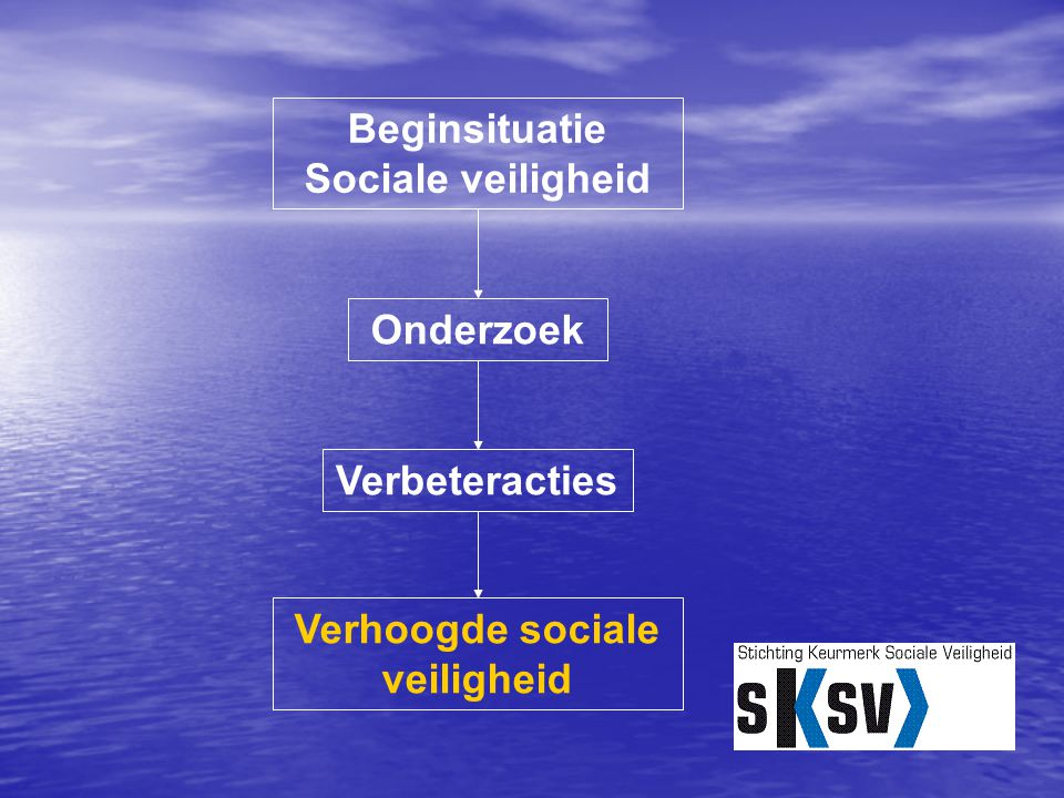 Beginsituatie Sociale veiligheid Verhoogde sociale veiligheid