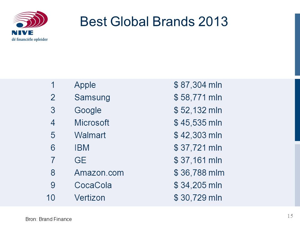 Best Global Brands 2013 1 Apple $ 87,304 mln 2 Samsung $ 58,771 mln 3