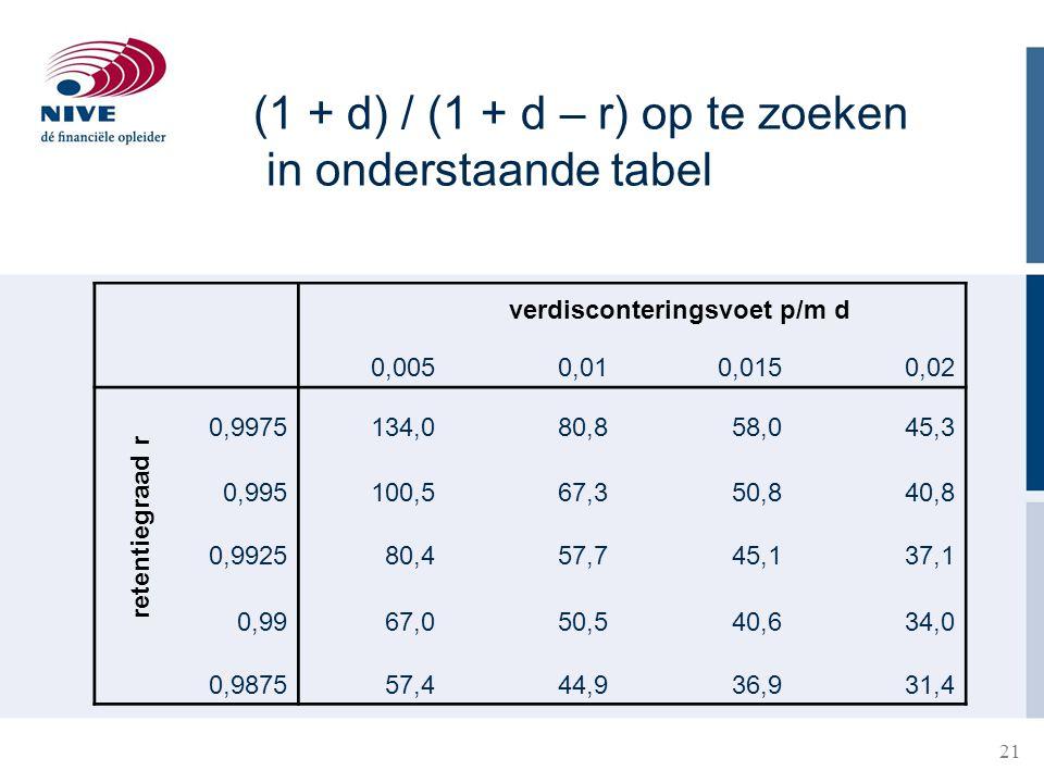 (1 + d) / (1 + d – r) op te zoeken in onderstaande tabel