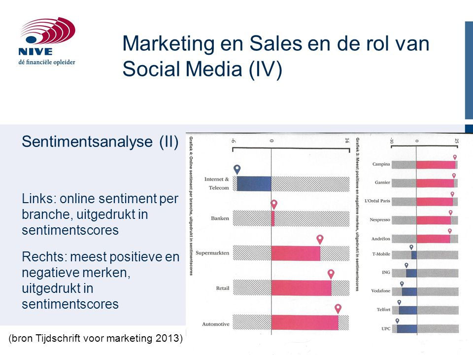 Marketing en Sales en de rol van Social Media (IV)