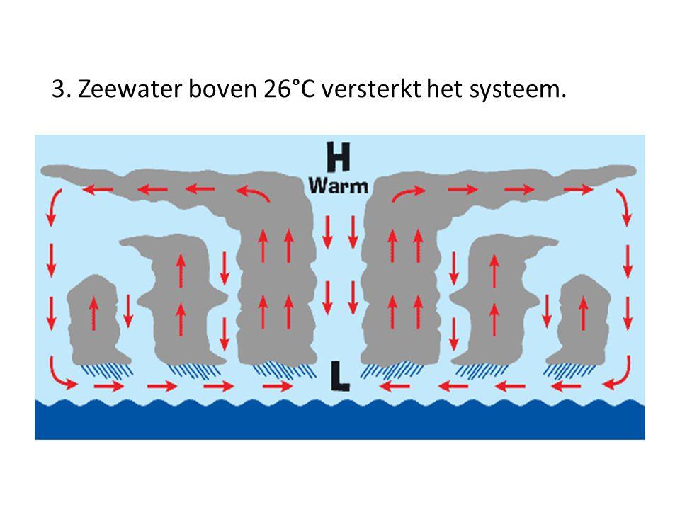 3. Zeewater boven 26°C versterkt het systeem.