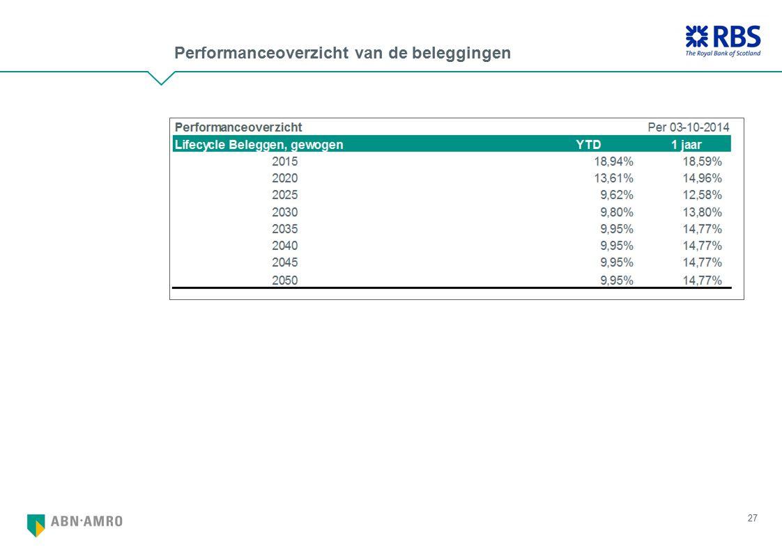 Performanceoverzicht van de beleggingen