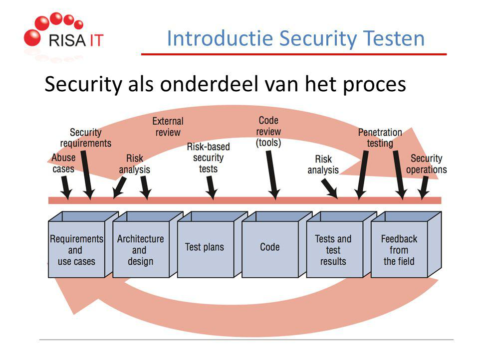 Introductie Security Testen