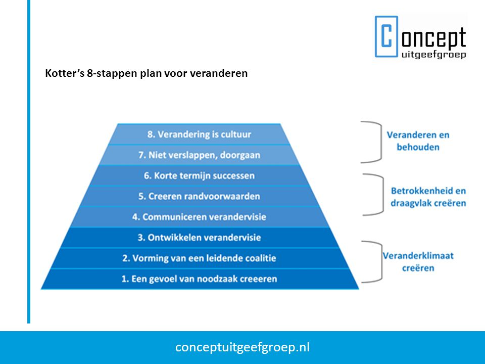Kotter's 8-stappen plan voor veranderen