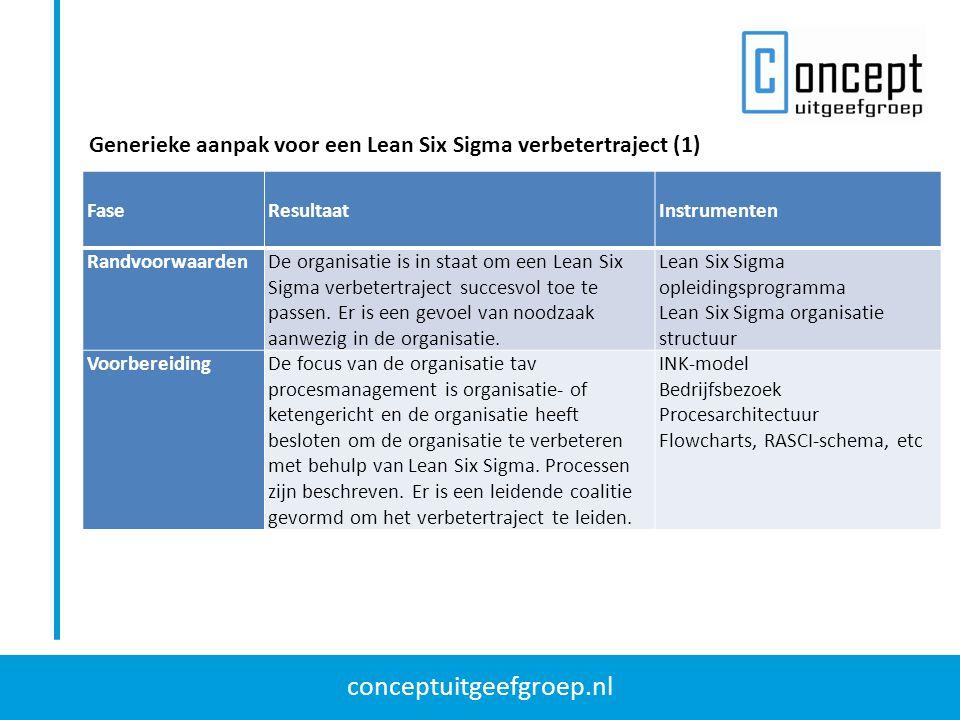 Generieke aanpak voor een Lean Six Sigma verbetertraject (1)