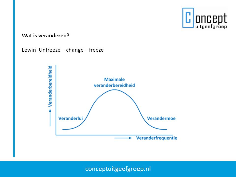 Wat is veranderen Lewin: Unfreeze – change – freeze