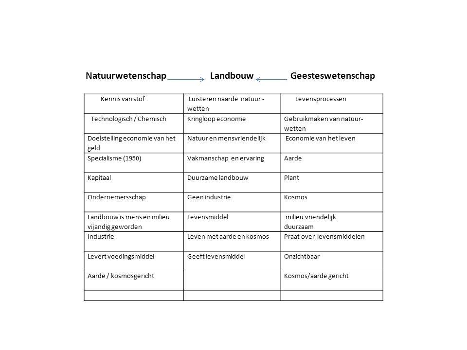Natuurwetenschap Landbouw Geesteswetenschap