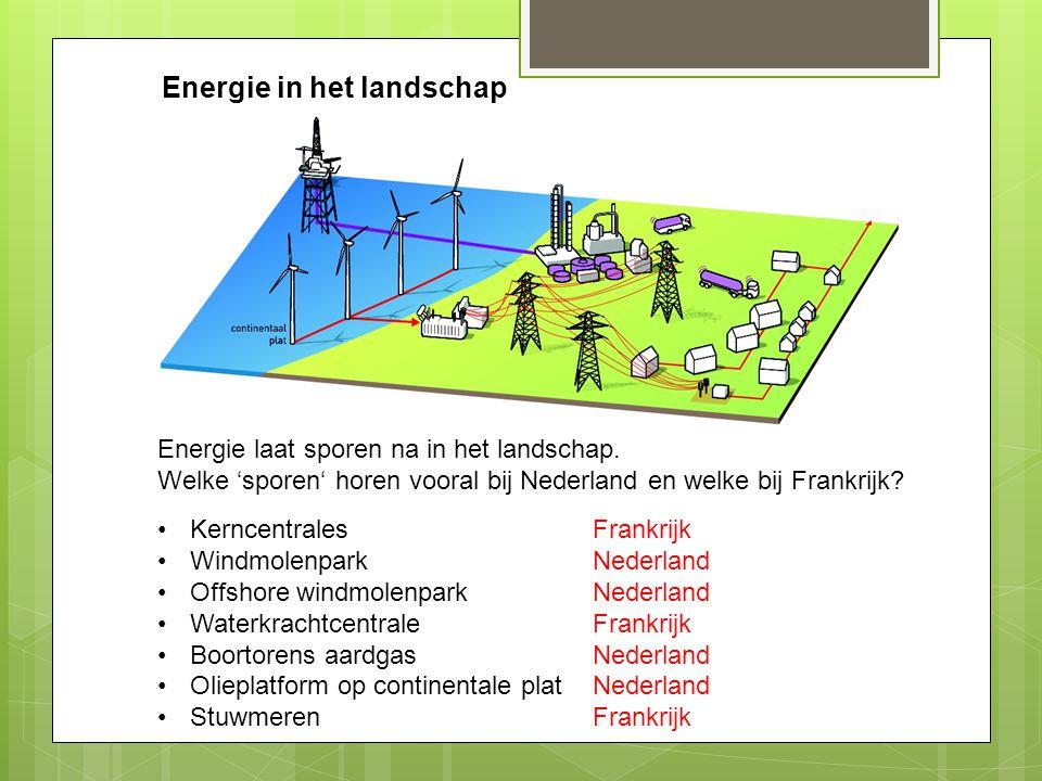 Energie in het landschap