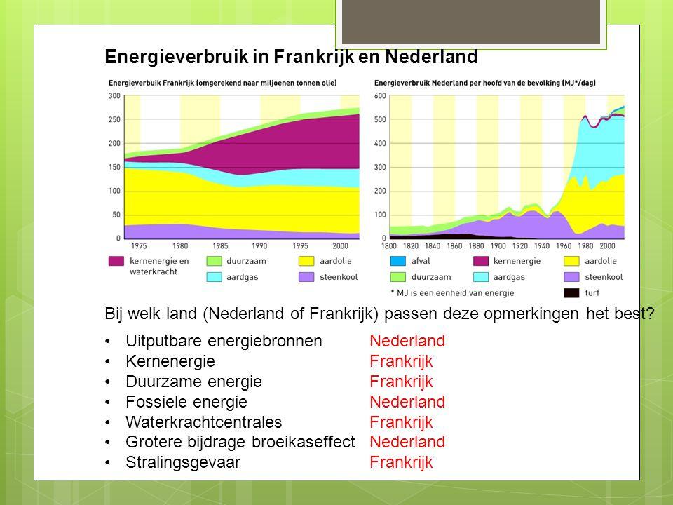 Energieverbruik in Frankrijk en Nederland