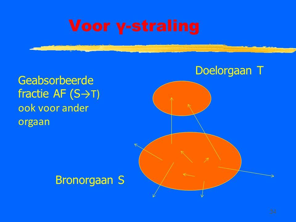 Voor γ-straling Doelorgaan T Geabsorbeerde fractie AF (S→T)