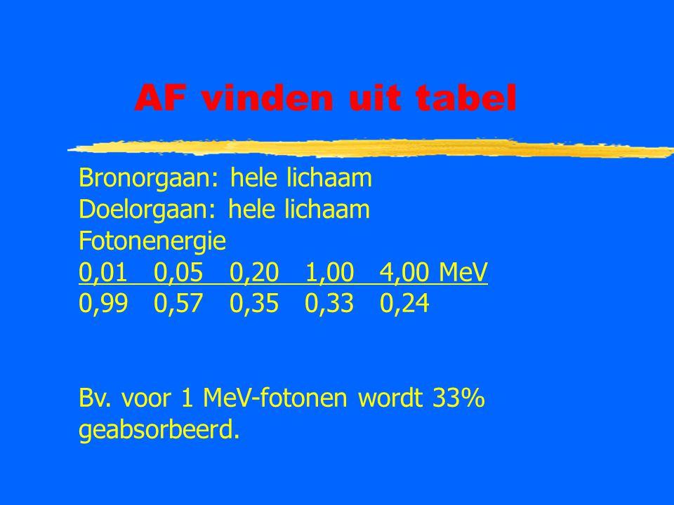 AF vinden uit tabel Bronorgaan: hele lichaam Doelorgaan: hele lichaam