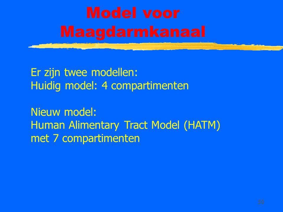 Model voor Maagdarmkanaal