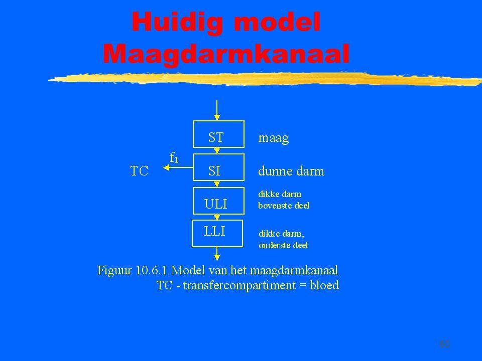 Huidig model Maagdarmkanaal
