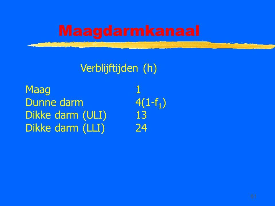 Maagdarmkanaal Verblijftijden (h) Maag 1 Dunne darm 4(1-f1)