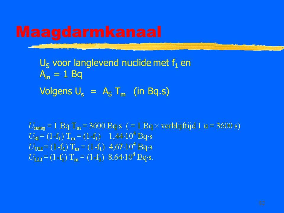 Maagdarmkanaal US voor langlevend nuclide met f1 en Ain = 1 Bq